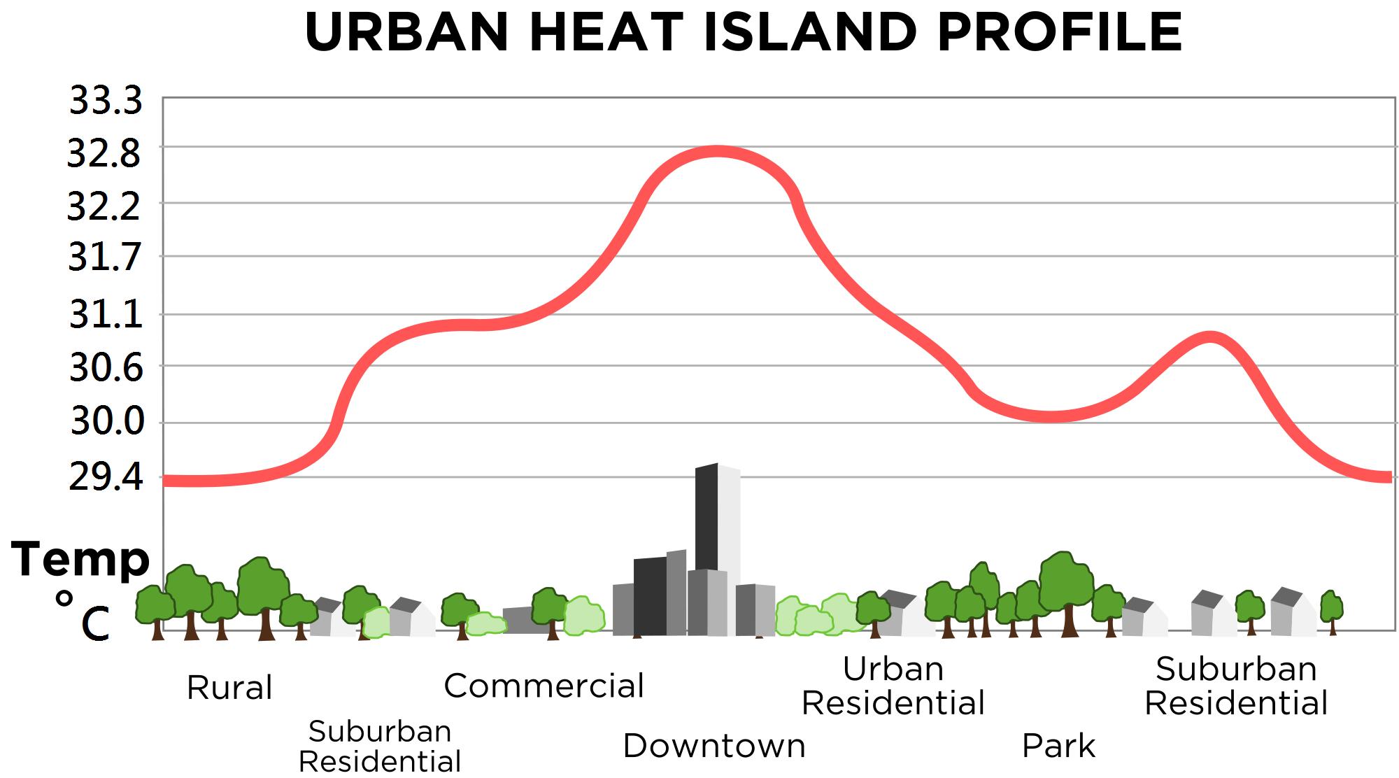 Urban_heat_island_(Celsius)